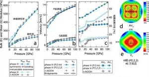 図:H相の弾性的性質 これらの体積弾性率、地震波速度(S波・P波)、地震波異方性と、実際に観測された地震波速度を比較することによって、地球深部の水の循環経路が今後解明されると期待される。