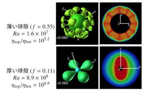 図1:対流のパターンの比較(原図:柳澤孝寿氏提供)